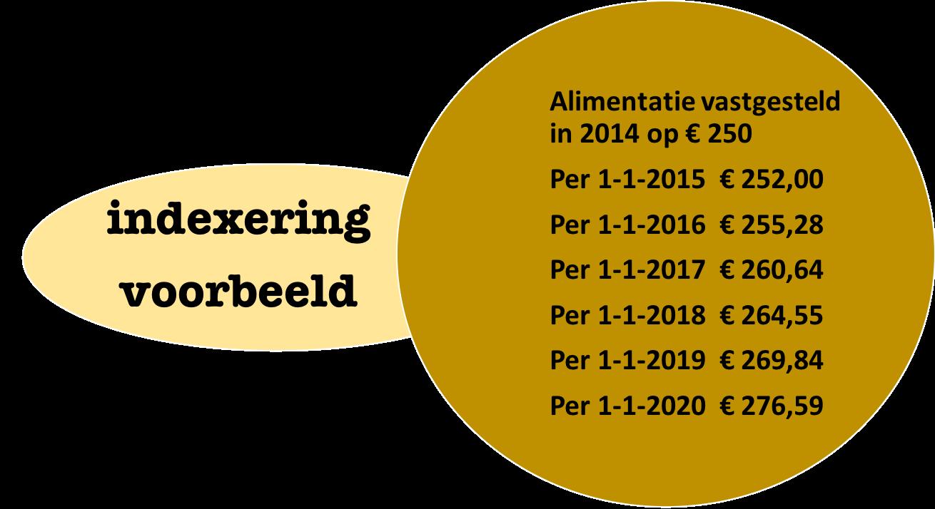 indexering alimentatie berekenen