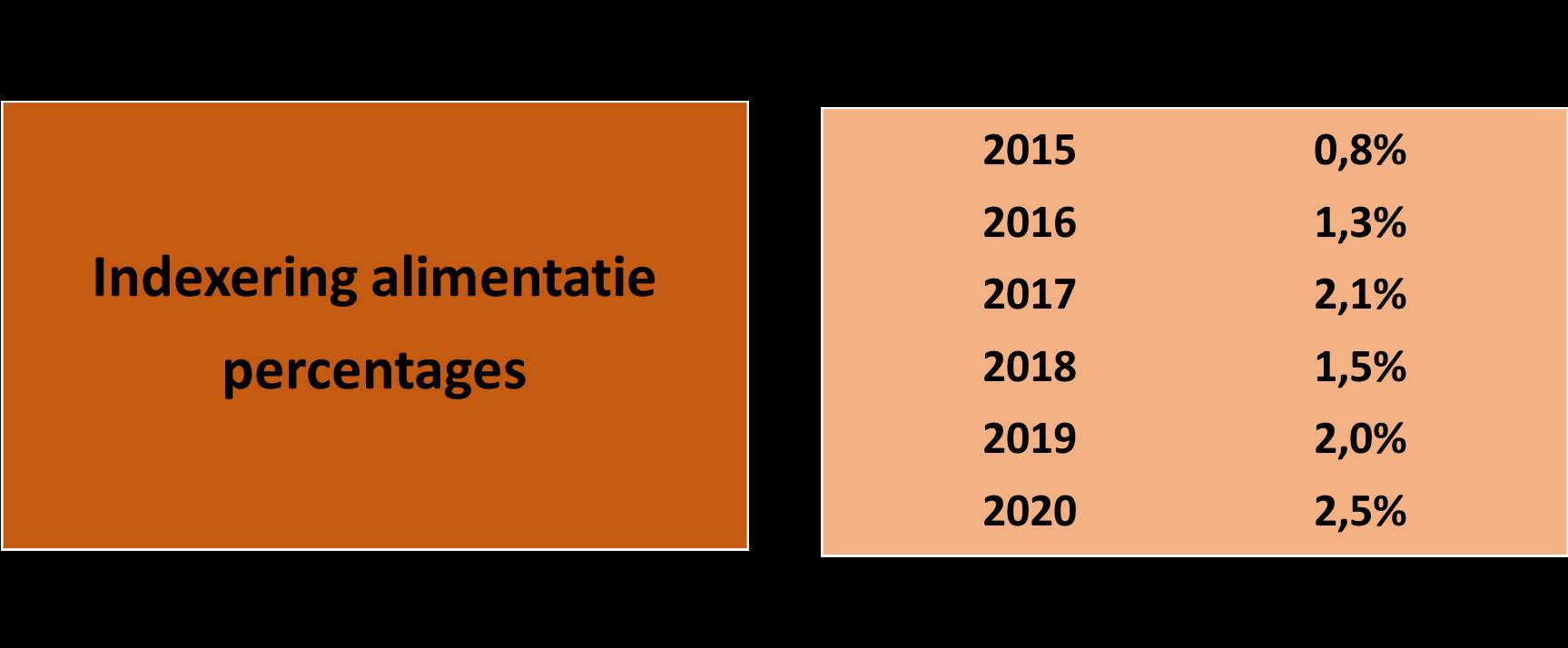 Indexering alimentatie 2020